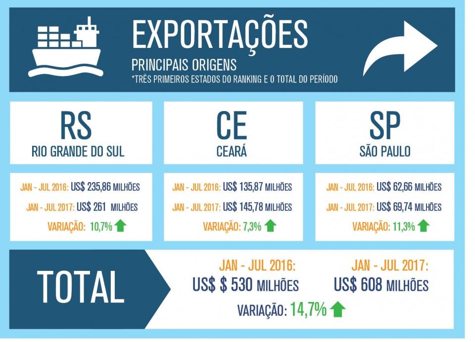be39a32463a14 ... cabedais etc – o Brasil importou o equivalente a US$ 23 milhões, 16%  menos do que no mesmo período do ano passado. As principais origens foram  China, ...